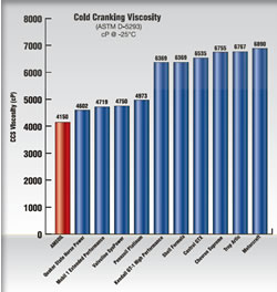 AMSOIL vs Mobil 1 Cold Cranking Viscosity Comparison Test