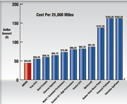 AMSOIL vs Mobil 1 Cost Per 25,000 Miles Comparison Test