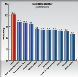 AMSOIL vs Mobil 1 Total Base Number Comparison Test